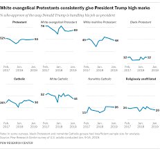 Evangelical Approval Of Trump Remains High But Other