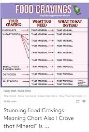 Food Cravings Stepintomygreenworldcom Your Craving Whatyou