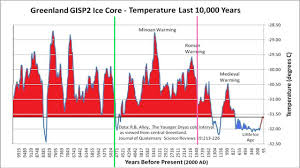 Global Temperature Chart 10000 Years Unprecedented Global Warming In One Chart Greenland