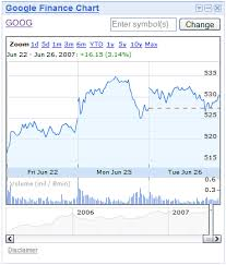 Finance Charts Google Google Finance Blog Gadgets On The Loose