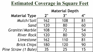 River Rock Coverage Chart Mulch More Product Types And Suggested Usage