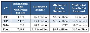 Social Security Chart 2014 Oig Audit Misdirected Benefits Through My Social Security