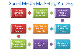 Social Media Marketing Plan Social Media Marketing A Simple Roadmap Cooler Insights 4