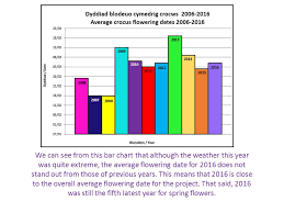 Bar Chart Of Weather Spring Bulbs For Schools Investigation Results Ppt Download