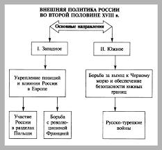 Россия в годах Внешняя политика Екатерины Великой Внешняя политика Екатерины Великой