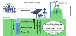 Submersible Well Pump Sizing Chart 54 Right Well Pump Sizing Chart