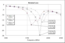 L1 And L2 Simulation Result Of Return Loss From Iteration Dimension Of L1 And