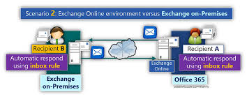 Automatic Respond Automatic Reply In Office 365 Dealing With Mail Loop Mail Storm