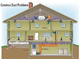 home air conditioning system. ductwork - the forgotten air conditioning component home system