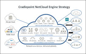 the cradlepoint netcloud platform enables network as a service cradlepoint netcloud