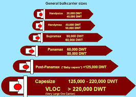 Vessel Size Chart Ship Size Terms Confusion Professional Mariner Forum