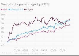 Adyen Stock Chart Share Price Changes Since Beginning Of 2019