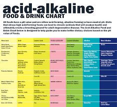 Acid Alkaline Balance Diet Chart What Are Alkaline Supplements Ph Balance Diet Alkaline