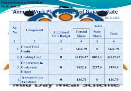 Presentation On Annual Work Plan Budget Mid Day Meal