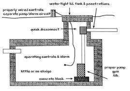 inspections soil system evaluation module for ua abe 459 559 and b w schematic of inspecting a lift station source national association of wastewater transporters