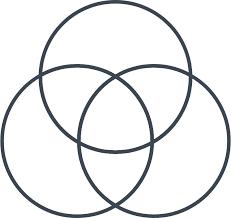 French And Russian Revolution Venn Diagram Mathematics Venn Diagram With 7 Equal Regions Puzzling