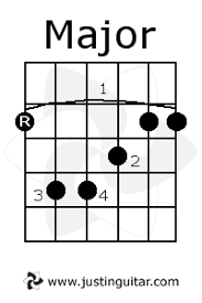 C Shape Barre Chord Chart The Caged System C Shape Justinguitar Com