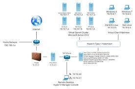 comprehensive home lab setup with virtualization and test network best home network setup 2016 at Home Server Setup Diagram