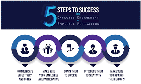 Is There A Difference Between Employee Engagement And