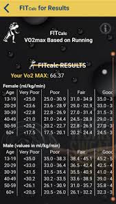 Fitcalc App Vo2 Max Chart