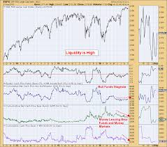 Cash On The Sidelines Chart Rydex Cashflow And Naaim Chart Suggest Market Liquidity