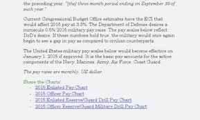 Air Force Basic Pay Chart 2015 48 Exact Pay Chart For Air Force Reserve