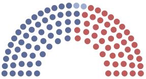 the cur makeup of u s senate