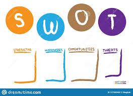 Swot Analysis Table Template Swot Analysis Table Template Stock Vector Illustration Of Profit