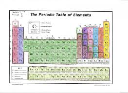 get the gallery for periodic table puzzle worksheet answer key