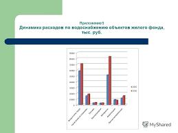 Презентация на тему Презентация Анализ себестоимости продукции и  6 Приложение 5 Динамика расходов по водоснабжению объектов жилого фонда тыс руб
