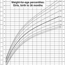 Cdc Baby Boy Weight Chart Weight For Age Percentiles Girls Birth To 36 Months Cdc