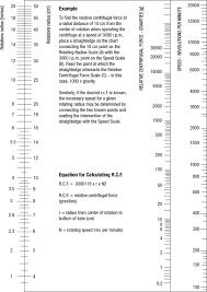 Rpm To G Conversion Chart G Force Calculator Drucker Diagnostics