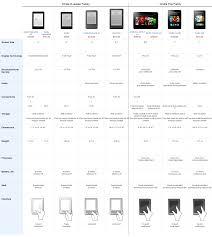 Kindle Fire Hd Models And Kindle E Reader Comparison Chart