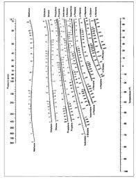Depriester Chart Calculator Depriester Chart Wikipedia