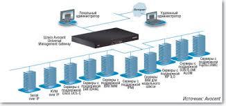 Замена <b>KVM</b> | Журнал сетевых решений/LAN | Издательство ...