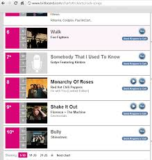 Bully Is 10 On Billboard Rock Charts Up 3 Spots From 13