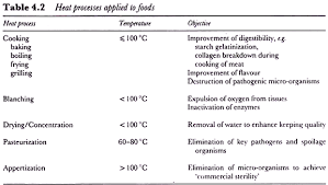 Food Preservation Chart Methods Of Food Preservation Top 10 Methods