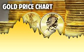 Gold Price Chart Over 5 Years Gold Spot Price Per Ounce Today Live Historical Charts In Usd