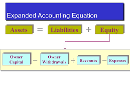 19 liabilities equity assets expanded accounting equation revenues expenses owner capital owner withdrawals