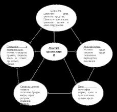 Роль организационной культуры в деятельности организации Реферат Основные элементы организационной культуры представлены в схеме №11