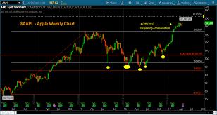 Apple Stock Update Aapl Nearing 152 Price Target See