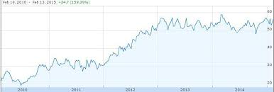 Ebay Stock Chart Holding Ebay Shares Before Paypal Spin Off Has Some