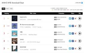 Gaon Chart Album Sales 2018 Bts Achieves Highest Monthly Sales In Gaon Chart History