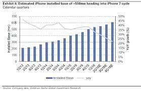Apple Inc Aapl Stock To Stay Range Bound Until Iphone 7