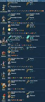 Breath Of The Wild Amiibo Chart Updated Breath Of The Wild Amiibo Item Guide Zelda