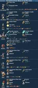 Updated Breath Of The Wild Amiibo Item Guide Zelda