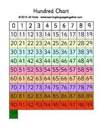 How To Make A Hundreds Chart Hundred Chart Or Hundreds Chart