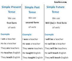 Simple Future Tense Verbs And Tenses