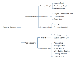 Service Department Flow Chart Company Flow Chart