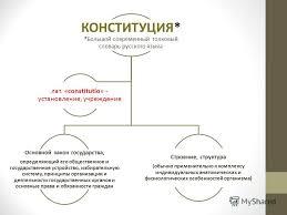 Презентация на тему Конституции зарубежных стран часа  4 КОНСТИТУЦИЯ